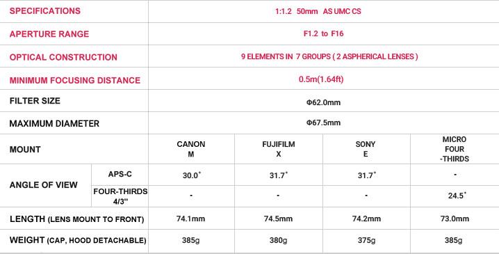 Samyang 50mm 1.2 spec
